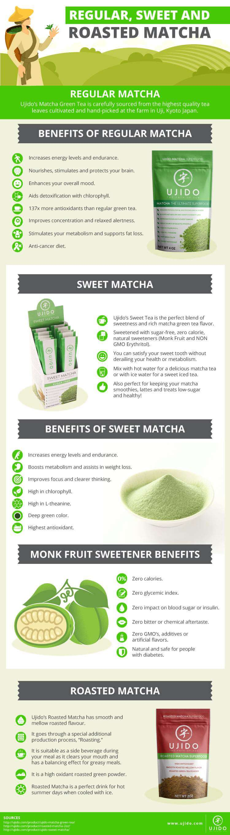Matcha Tea Comparison