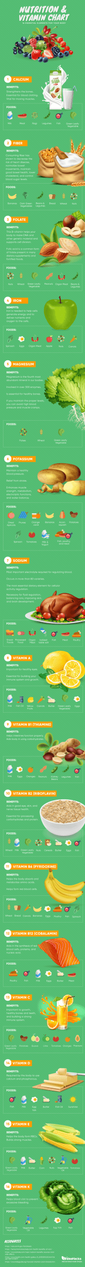 Nutrition-and-Vitamin-Chart